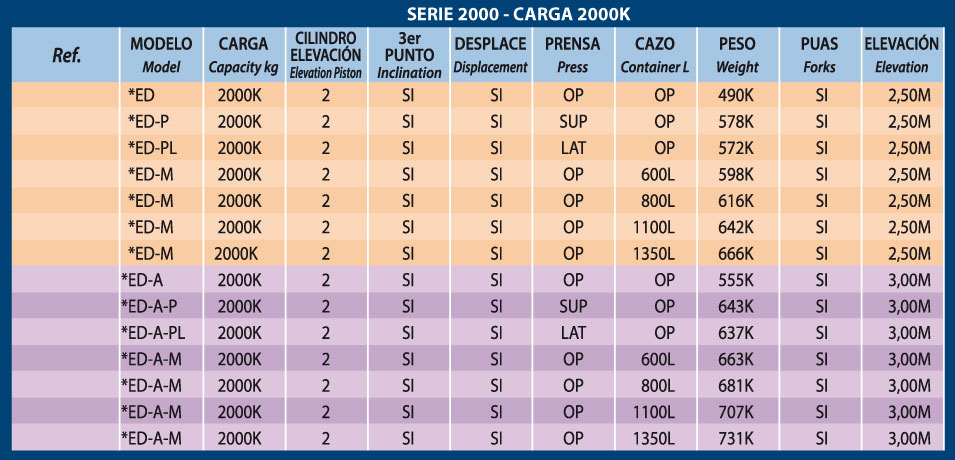tabla-leyenda-opciones-elevador-carga-2000k